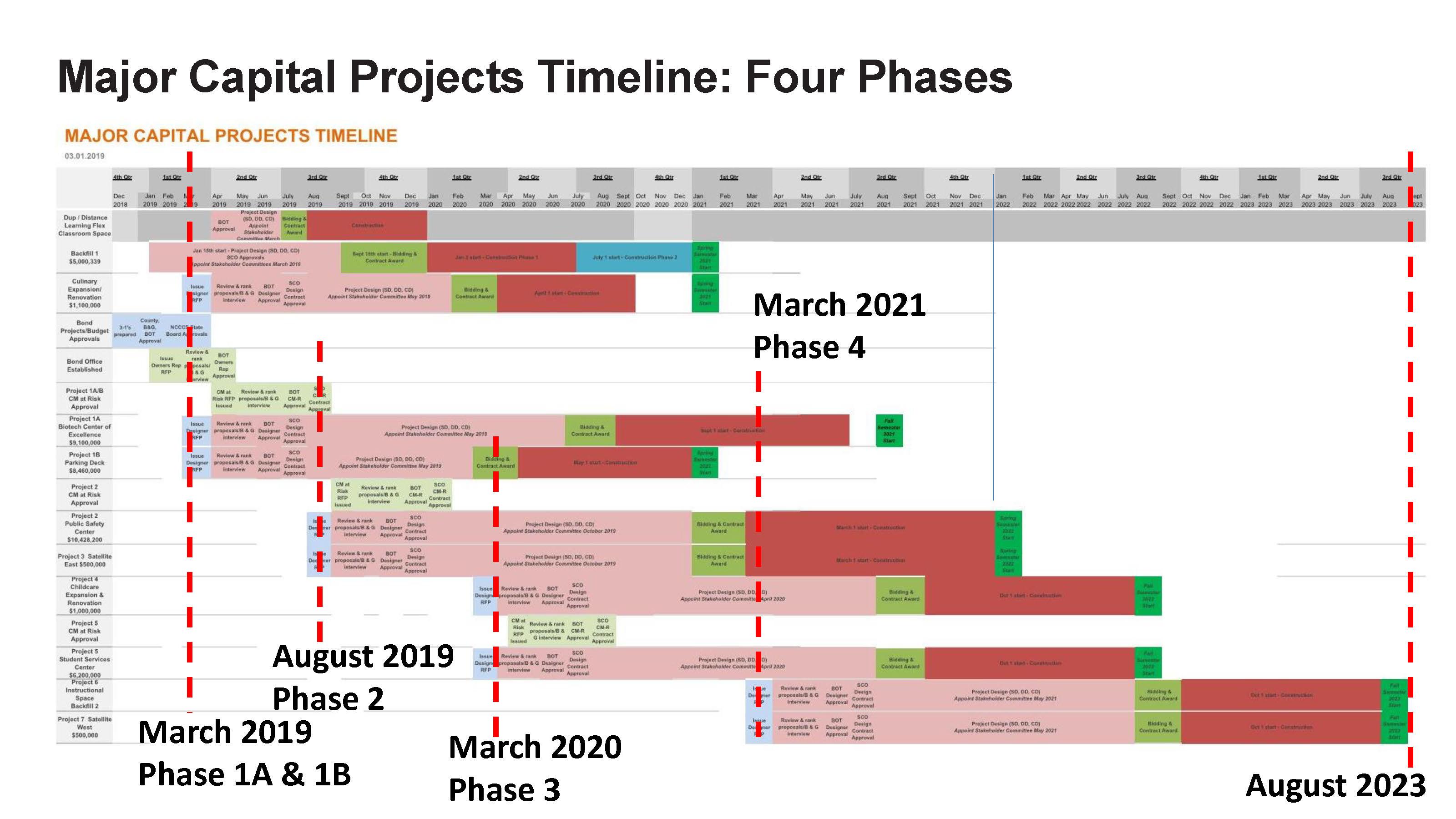 ACC - Bond Project Timeline_Page_1