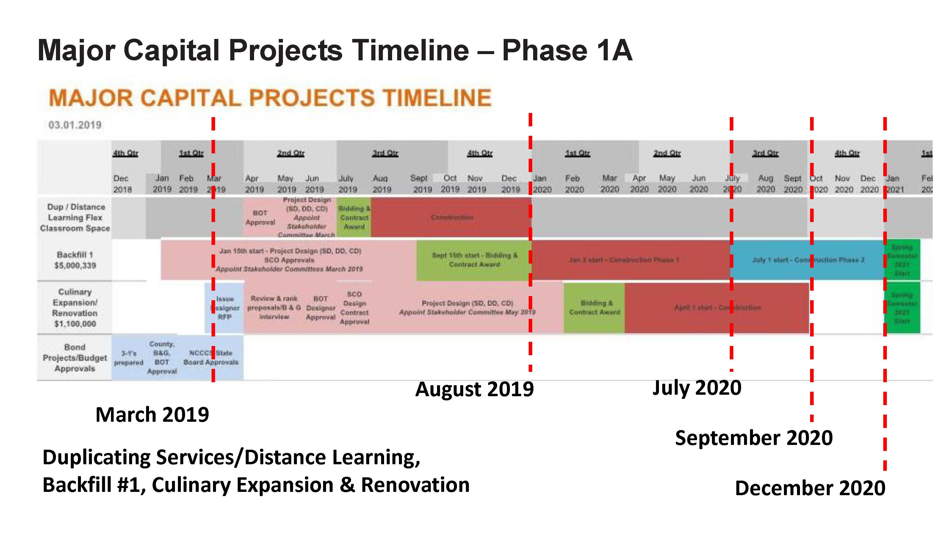 ACC - Bond Project Timeline_Page_2