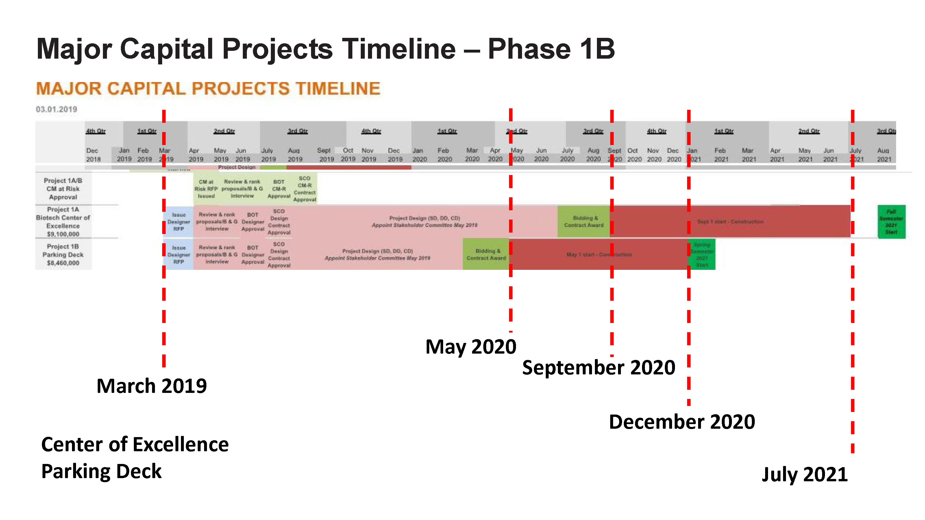ACC - Bond Project Timeline_Page_3