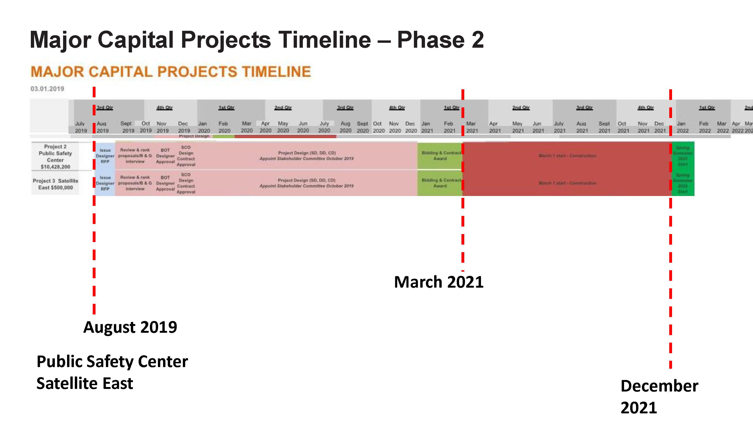 ACC - Bond Project Timeline_Page_4