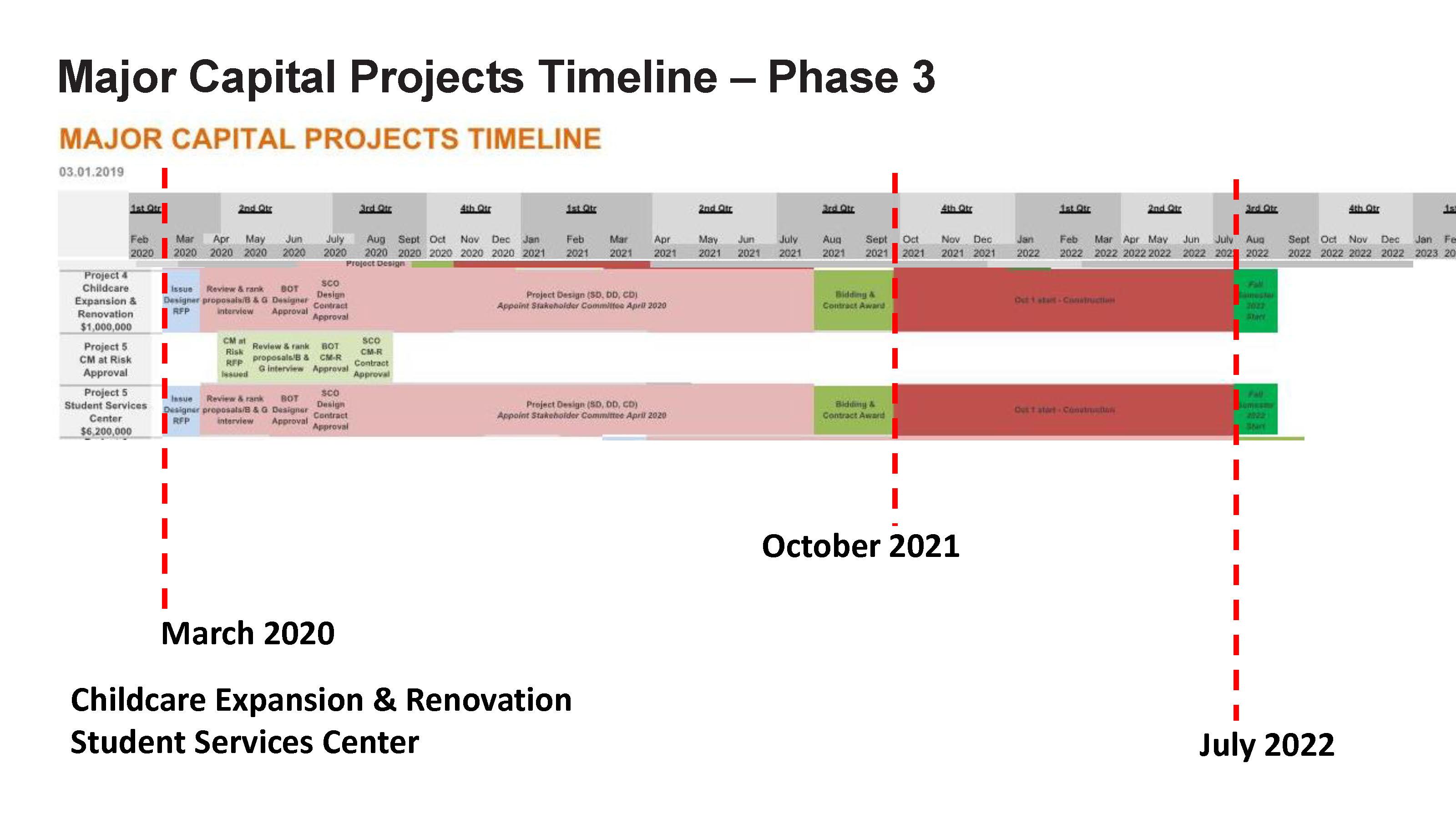 ACC - Bond Project Timeline_Page_5