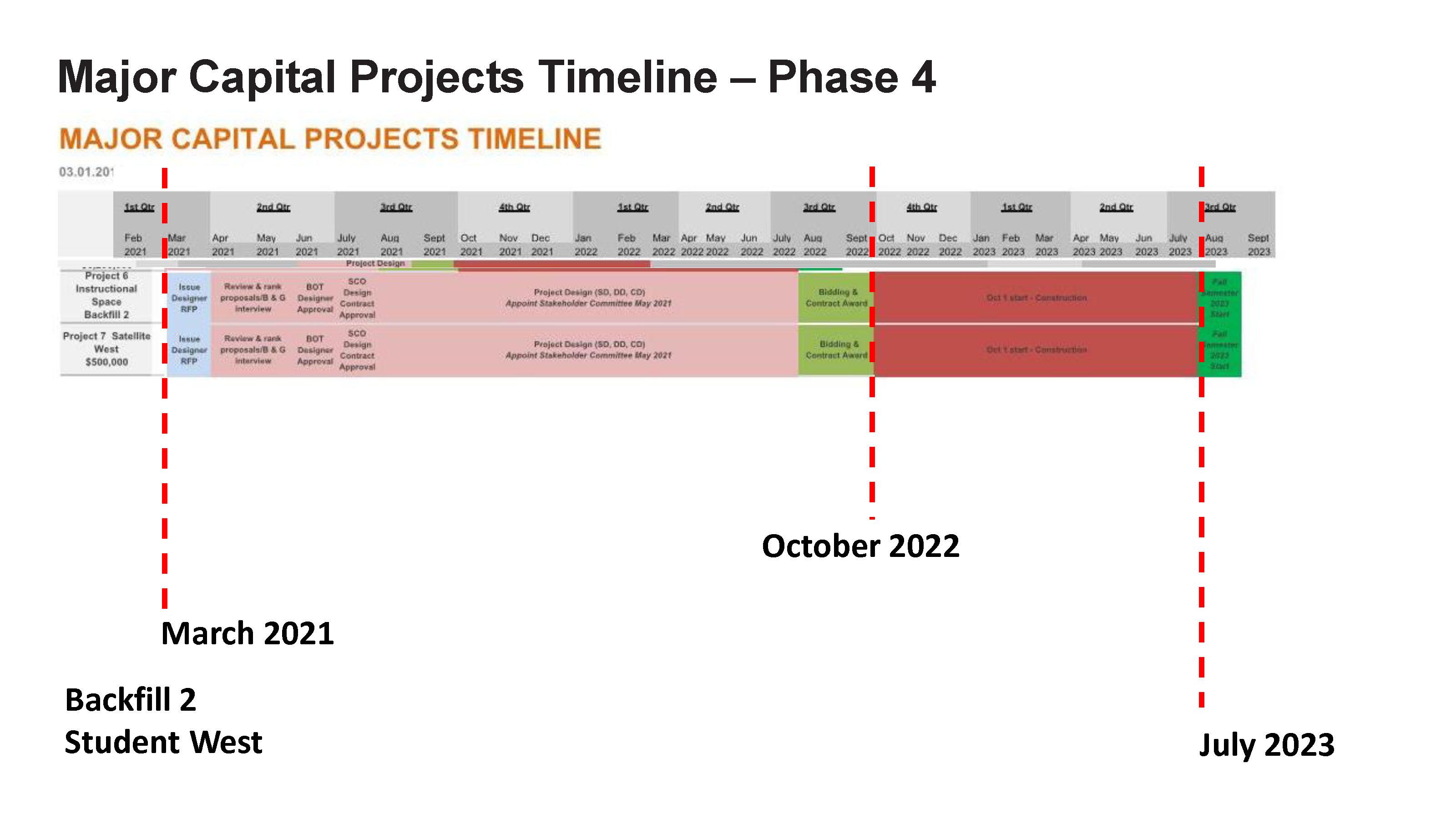 ACC - Bond Project Timeline_Page_6
